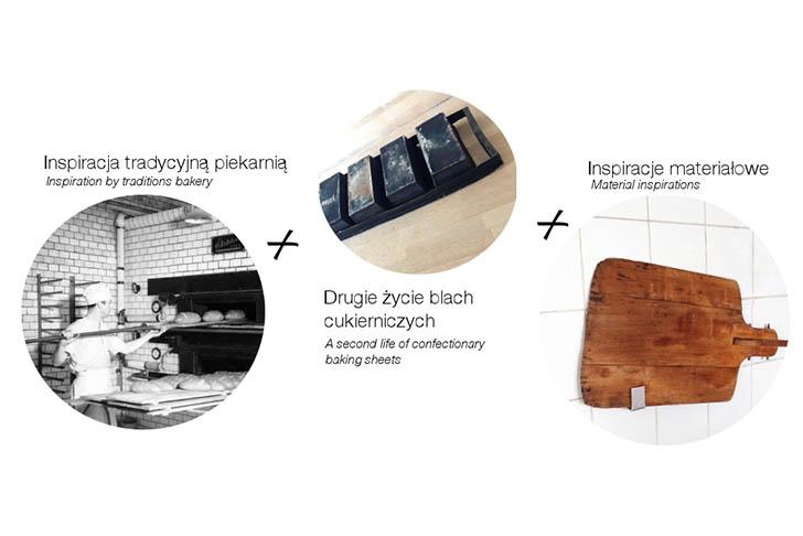 Modelina-Architekci-Renovation-Bartkowscy-Bakery-7